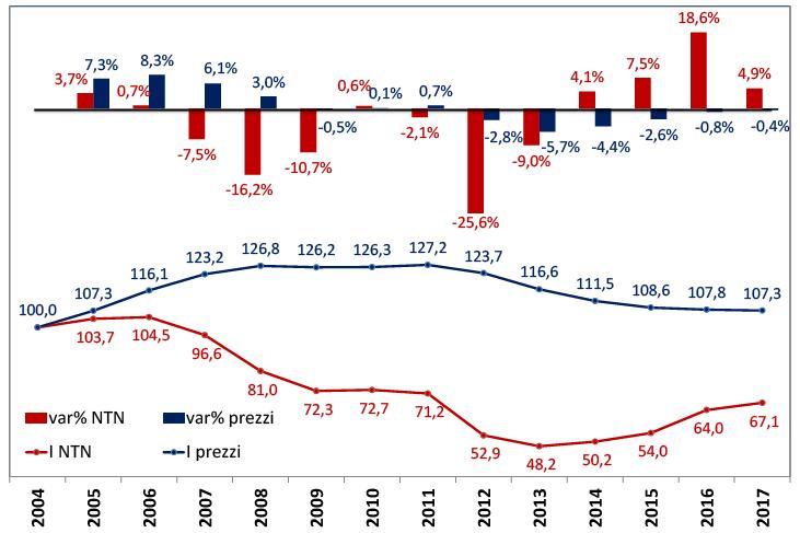 indice prezzi delle compravendite